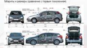 ford focus 2 0 технические характеристики