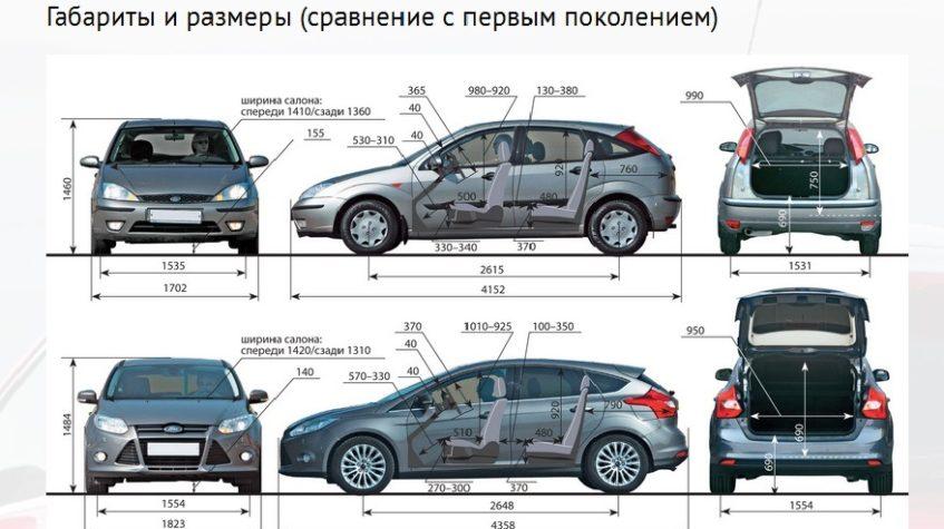 ford focus 3 хэтчбек характеристики